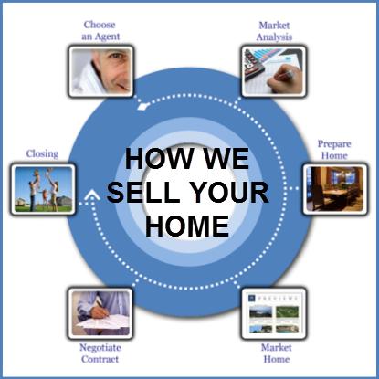 sell_process